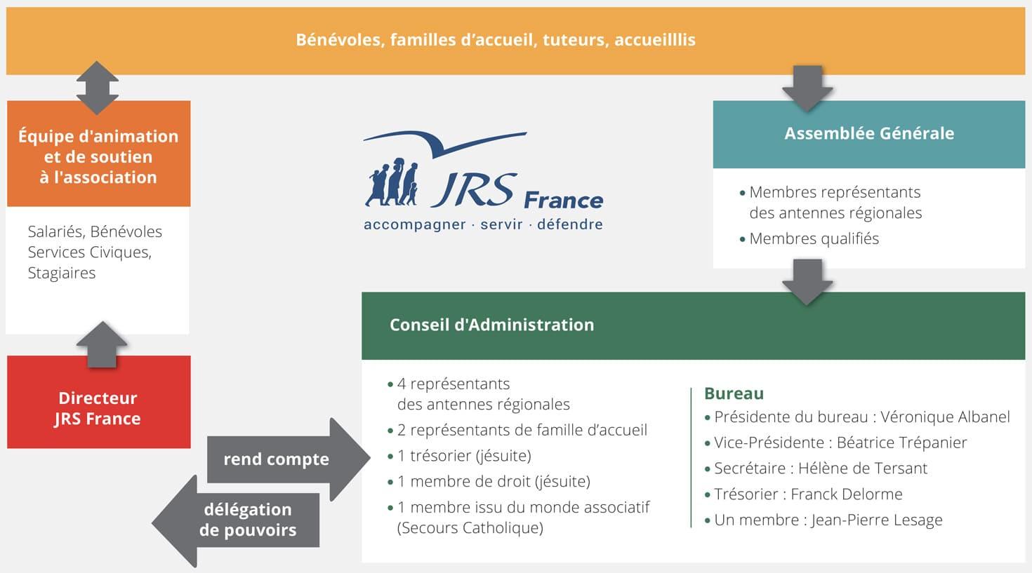 Organisation JRS